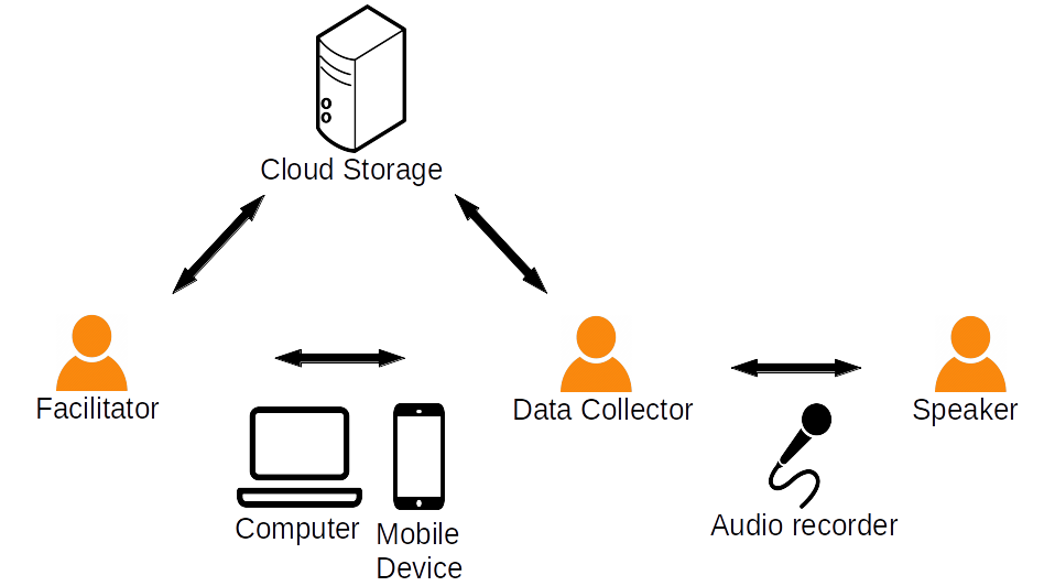 A schematic outlining the remote elicitation process